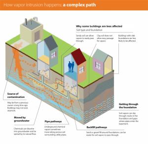 """How vapor intrusion happens: a complex path"" © Minnesota Pollution Control Agency"